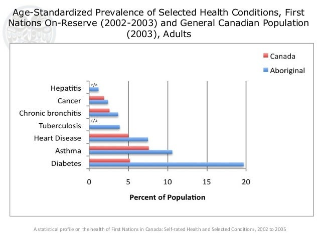 Key Health Inequalities in Canada: A National Portrait – Executive Summary