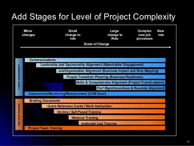 11 Add Stages for Level of Project Complexity Scale of Change Communications People Transition Planning (Business Readines...