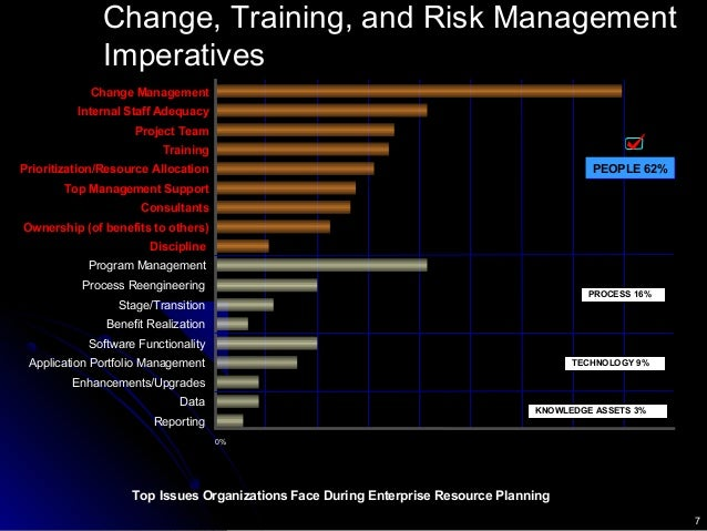 7 Source: Deloitte Consulting and Benchmarking Partners (Based on a study of 62 companies that have gone live with an ERP ...
