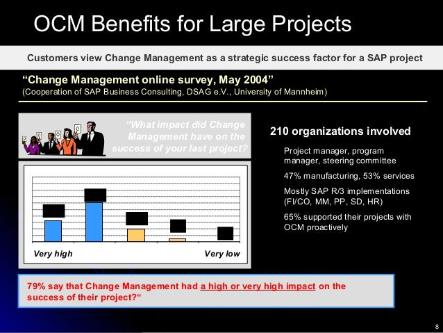 """8 Customers view Change Management as a strategic success factor for a SAP project """"What impact did Change Management have..."""