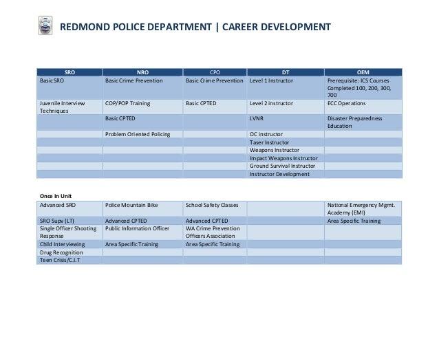 RPD Training matrix for Professional Development