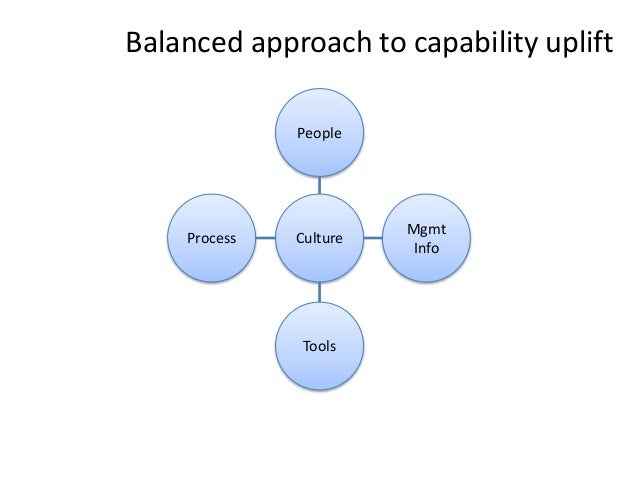 CultureProcess Tools Mgmt Info People Balanced approach to capability uplift