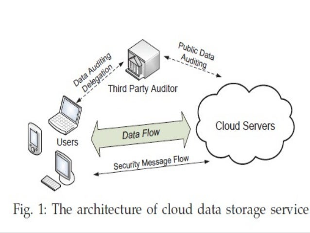 privacy preserving public auditing for secure cloud 1) tpa should audit the data from the cloud, not ask for a copy 2) tpa should not create new vulnerability to user data privacy this paper presents a privacy-preserving public auditing system for cloud data storage.