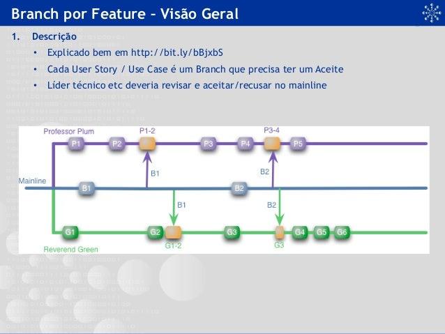 Branch por Feature – Visão Geral 1. Descrição • Explicado bem em http://bit.ly/bBjxbS • Cada User Story / Use Case é um...