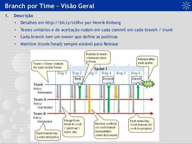 Branch por Time – Visão Geral 1. Descrição • Detalhes em http://bit.ly/ctlRvc por Henrik Kniberg • Testes unitários e d...