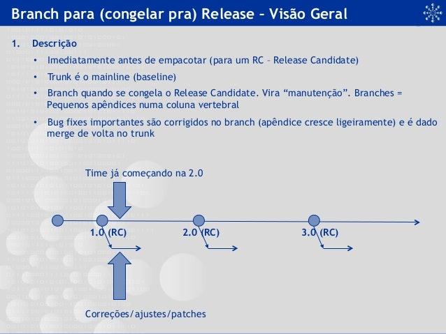 Branch para (congelar pra) Release – Visão Geral 1. Descrição • Imediatamente antes de empacotar (para um RC – Release C...