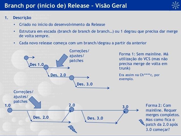 Branch por (início de) Release – Visão Geral 1. Descrição • Criado no início do desenvolvimento da Release • Estrutura ...