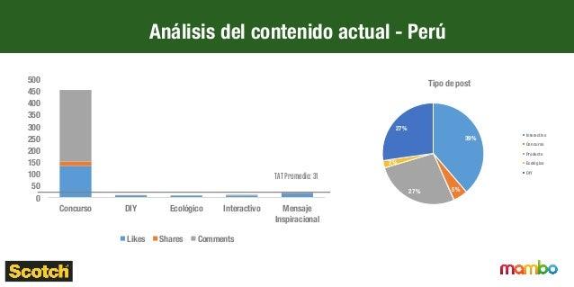 Análisis del contenido actual - Ecuador 0 5 10 15 20 25 30 Afinidad  Anuncio  Decoración  Interactivo  Manualidades  Mensaj...