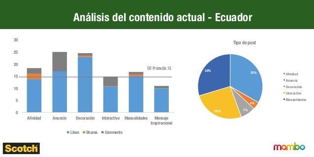 Diseño del contenido actual- Perú
