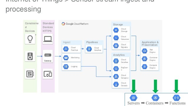Google Cloud and Data Pipeline Patterns