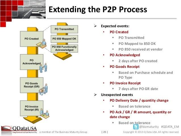 SAP EM - A use case study – Procure to Pay visibility