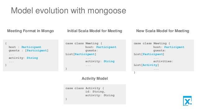 mongoose validate virtual Mongodb data master bootcamp install express, jade and mongoose (12:53) virtual fields pre save hook pre validate hook.