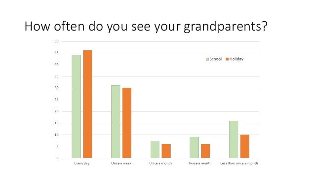 How often do you see your grandparents?