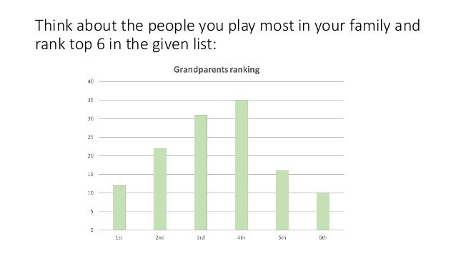 Think about the people you play most in your family and rank top 6 in the given list: