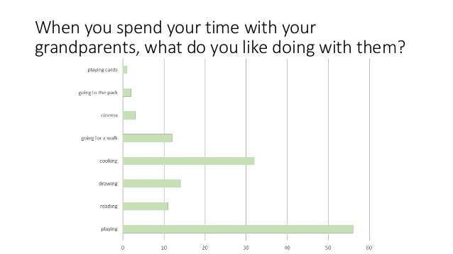 When you spend your time with your grandparents, what do you like doing with them?