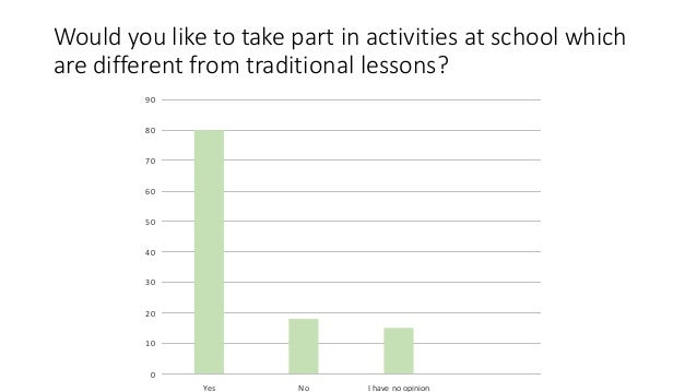 Would you like to take part in activities at school which are different from traditional lessons? 0 10 20 30 40 50 60 70 8...