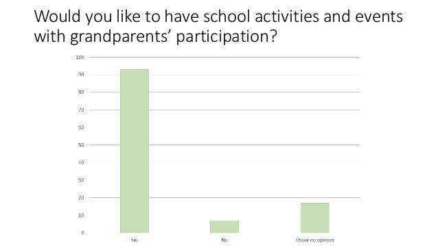 Would you like to have school activities and events with grandparents' participation?
