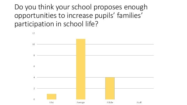 Do you think your school proposes enough opportunities to increase pupils' families' participation in school life?