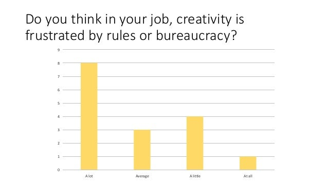 Do you think in your job, creativity is frustrated by rules or bureaucracy? 0 1 2 3 4 5 6 7 8 9 A lot Average A little At ...