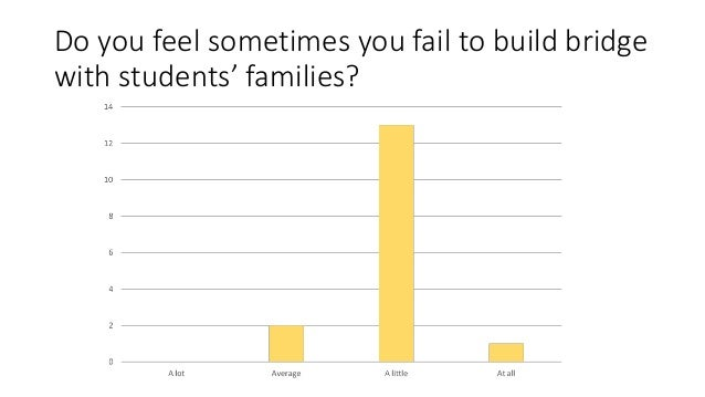 Do you feel sometimes you fail to build bridge with students' families?