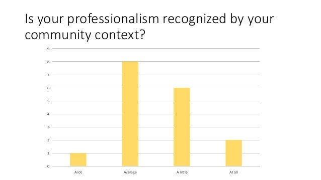 Is your professionalism recognized by your community context? 0 1 2 3 4 5 6 7 8 9 A lot Average A little At all