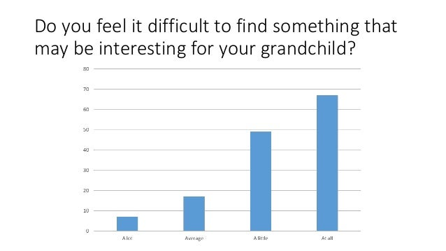 Do you feel it difficult to find something that may be interesting for your grandchild?