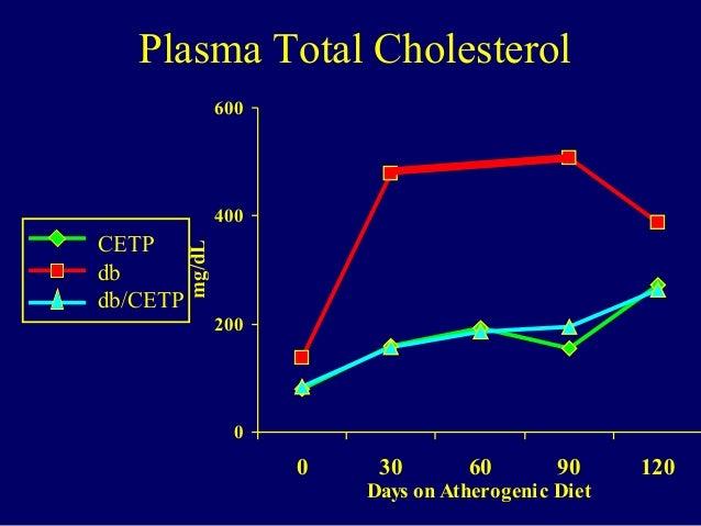 Plasma Total Cholesterol 0 200 400 600 0 30 60 90 120 Days on Atherogenic Diet mg/dL CETP db db/CETP