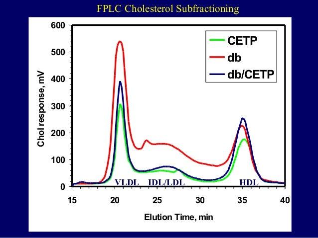 0 100 200 300 400 500 600 15 20 25 30 35 40 Elution Time, min Cholresponse,mV CETP db db/CETP VLDL IDL/LDL HDL FPLC Choles...