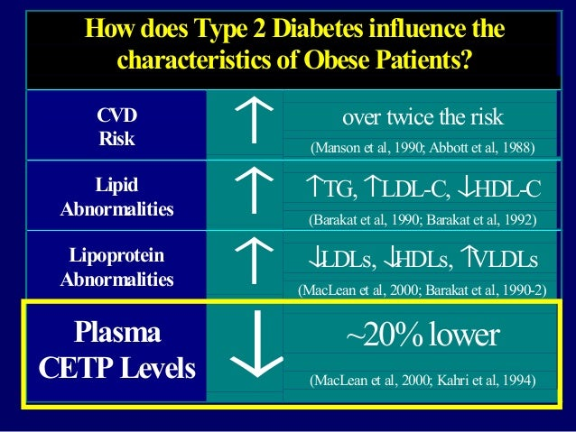 How does Type 2 Diabetes influence the characteristics of Obese Patients? CVD Risk ↑ over twice the risk (Manson et al, 19...