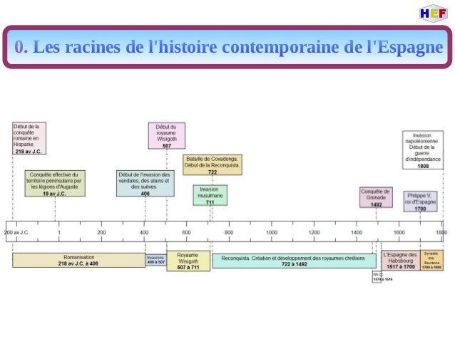 0. Les racines de l'histoire contemporaine de l'Espagne