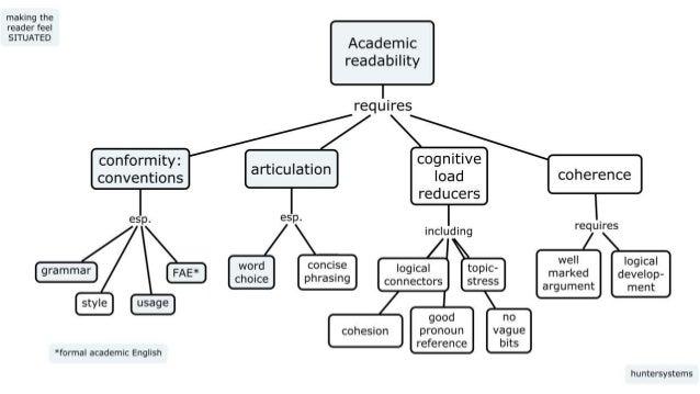 Publishability workshop: Writing readable academic text