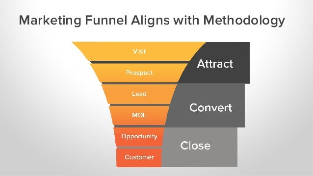 Key ATTRACT Metrics to Measure 1.  Website and Blog Visits 2.  Blog Subscribers 3.  First Conversion Leads