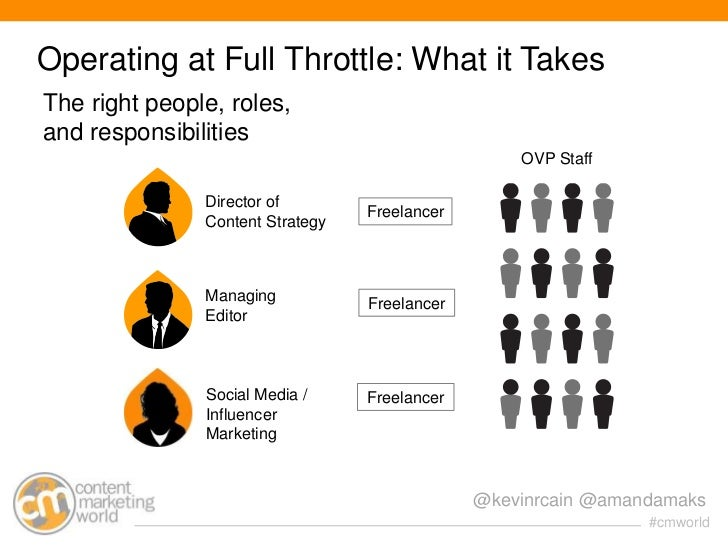 Operating at Full Throttle: What it TakesThe right people, roles,and responsibilities                                     ...