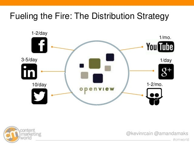 Fueling the Fire: The Distribution Strategy 1-2/day  3-5/day  10/day  1/mo.  1/day  1-2/mo.  @kevinrcain @amandamaks #cmwo...