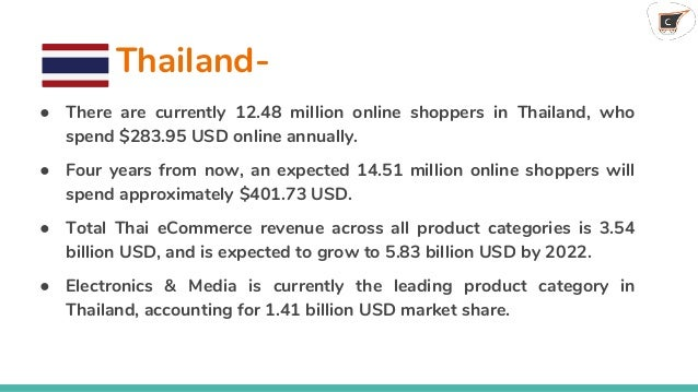 Ecommerce in Southeast Asia and the need for Multi-Vendor