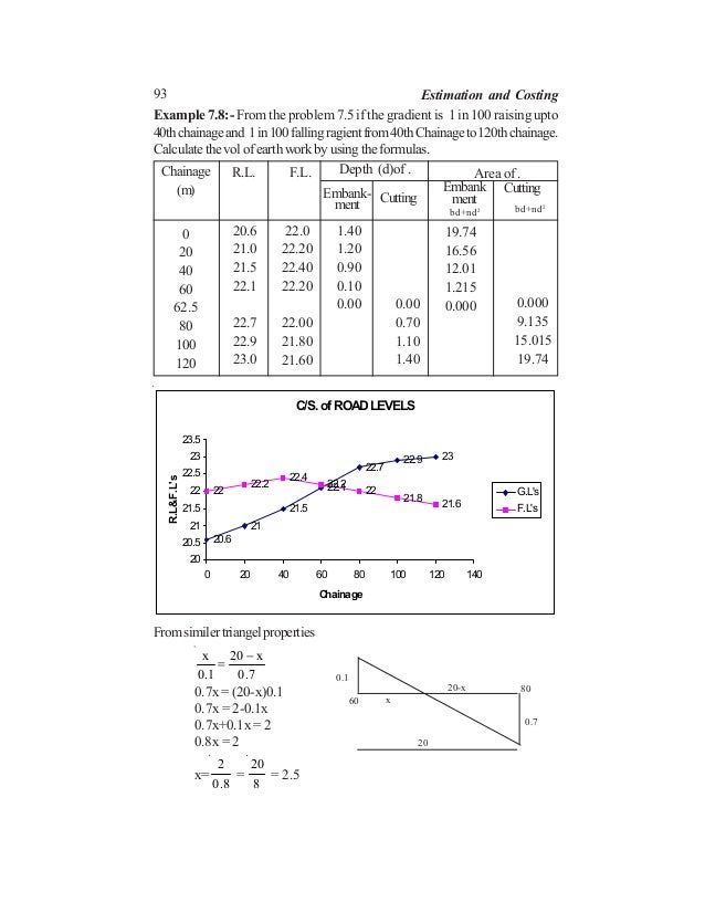 93 Estimation and Costing Chainage (m) R.L. F.L. Depth (d)of . Embank- ment Cutting Area of . Embank ment Cutting 0 20 40 ...