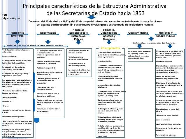Principales características de la Estructura Administrativa de las Secretarías de Estado hacia 1853Por: Edgar Vásquez Rela...