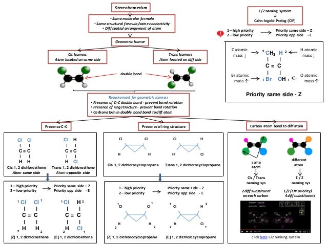 IB Chemistry on Stereoisomers, E/Z, Cis Trans, Geometric, Optical and…