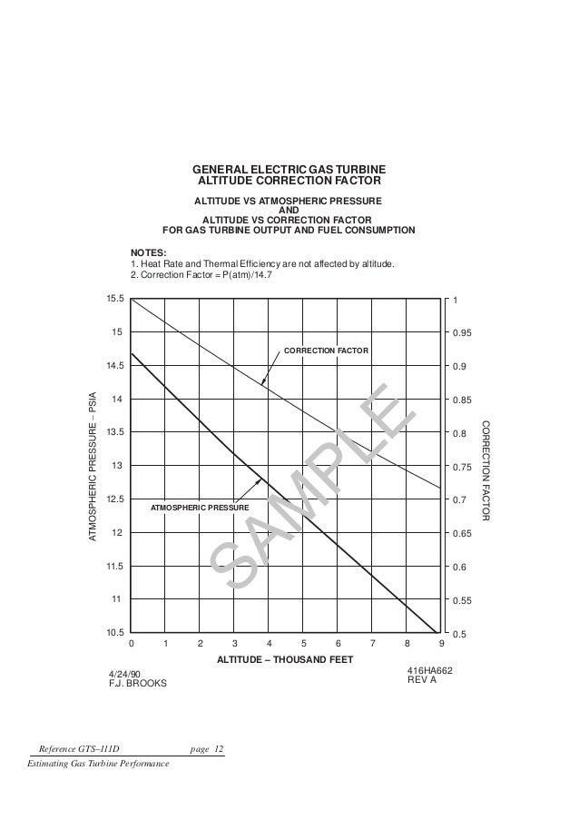 Natural Gas Correction Factor