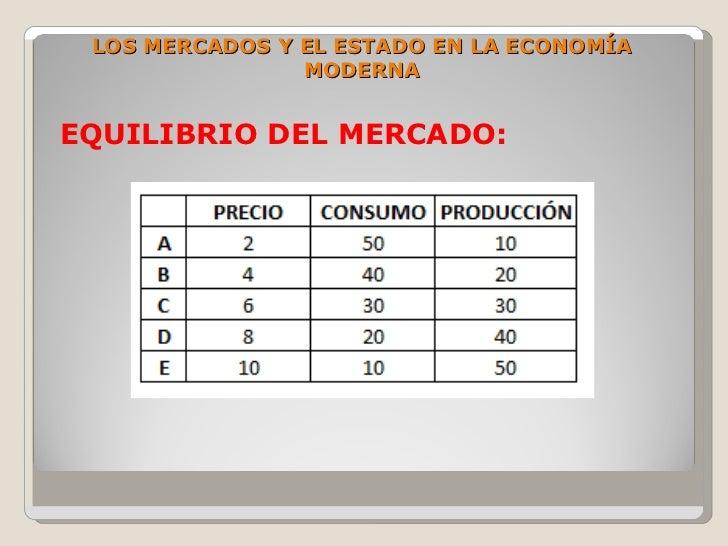 LOS MERCADOS Y EL ESTADO EN LA ECONOMÍA                 MODERNA   EQUILIBRIO DEL MERCADO: