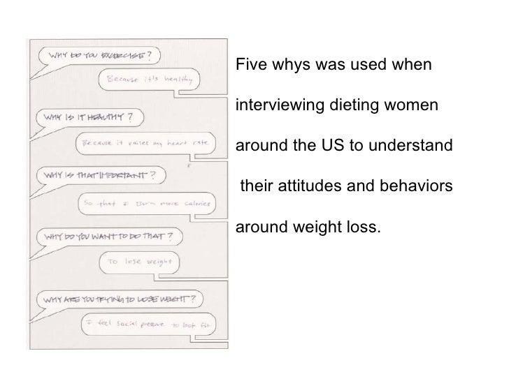 Five whys was used when  interviewing dieting women  around the US to understand their attitudes and behaviors around weig...