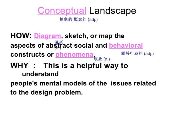 Conceptual  Landscape <ul><li>HOW:   Diagram , sketch, or map the </li></ul><ul><li>aspects of abstract social and   behav...