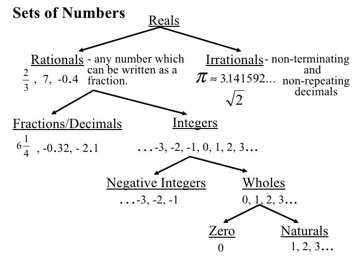 11 Real Numbers And Number Operations