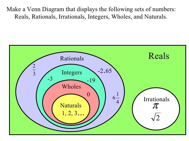 Venn Diagram Of The Number System Venn Diagram To Represent Number