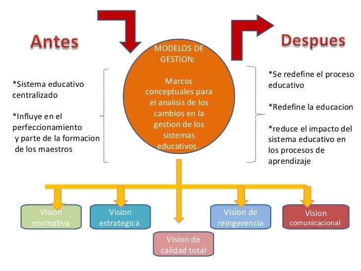 *Sistema educativo centralizado *Influye en el perfeccionamiento y parte de la formacion de los maestros  *Se redefine el ...