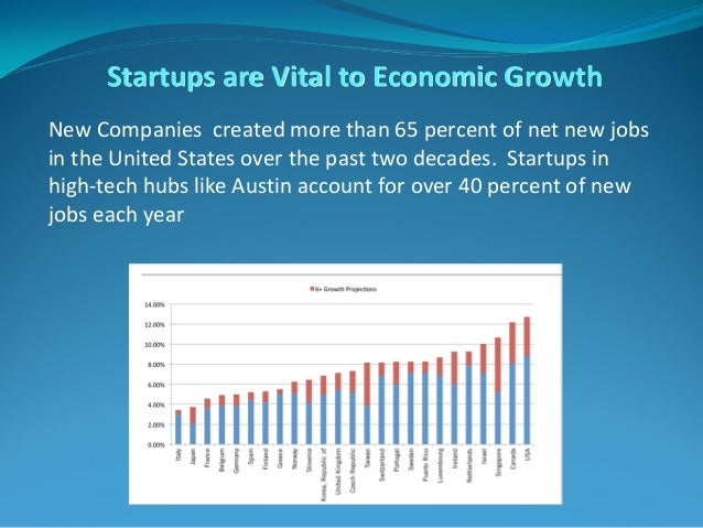 Startups are Vital to Economic Growth New Companies created more than 65 percent of net new jobs in the United States over...