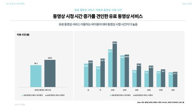 유료동영상서비스이용자의향후서비스사용의향은높은수준 (평균:4.2점) 향후 유료 동영상 서비스 이용 의향 매우 낮음(1) 낮음(2) 보통(3) 높음(4) 매우 높음(5) 전체 남성 여성 10대 20대 30대 40대 50대 ...