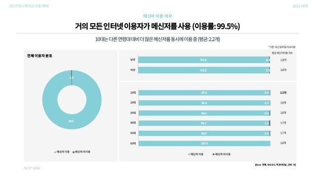 """06.쇼핑이용행태 """"코로나19시대,쇼핑도결제도온라인으로"""""""