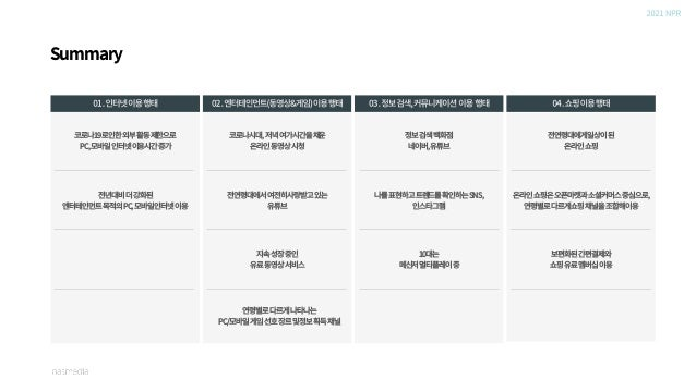 """""""코로나19시대,OFF시간은집에서On-line엔터테인먼트"""" 01.인터넷이용행태"""