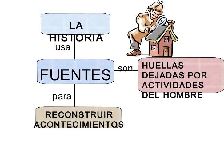 LA HISTORIA usa FUENTES HUELLAS DEJADAS POR ACTIVIDADES DEL HOMBRE para RECONSTRUIR ACONTECIMIENTOS son